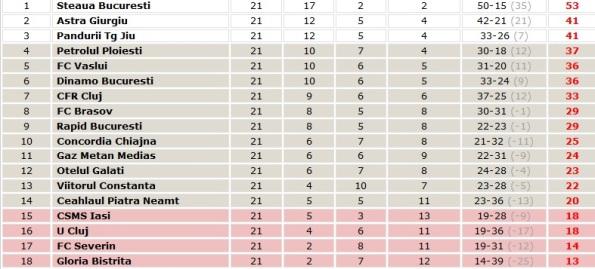 Liga I standings
