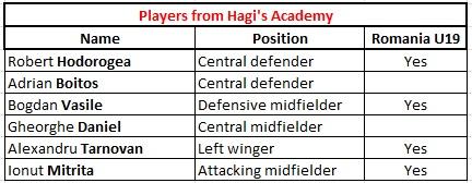 hagi academy