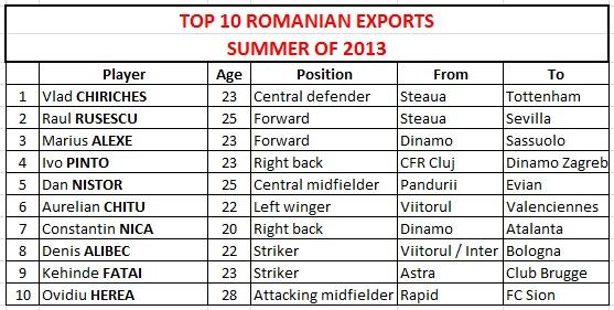 Romanian Players Abroad Scouting Romania